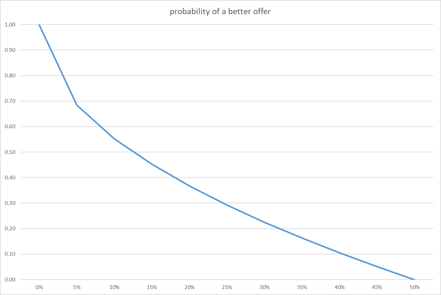 A graph showing probability of a better offer as a function of cost