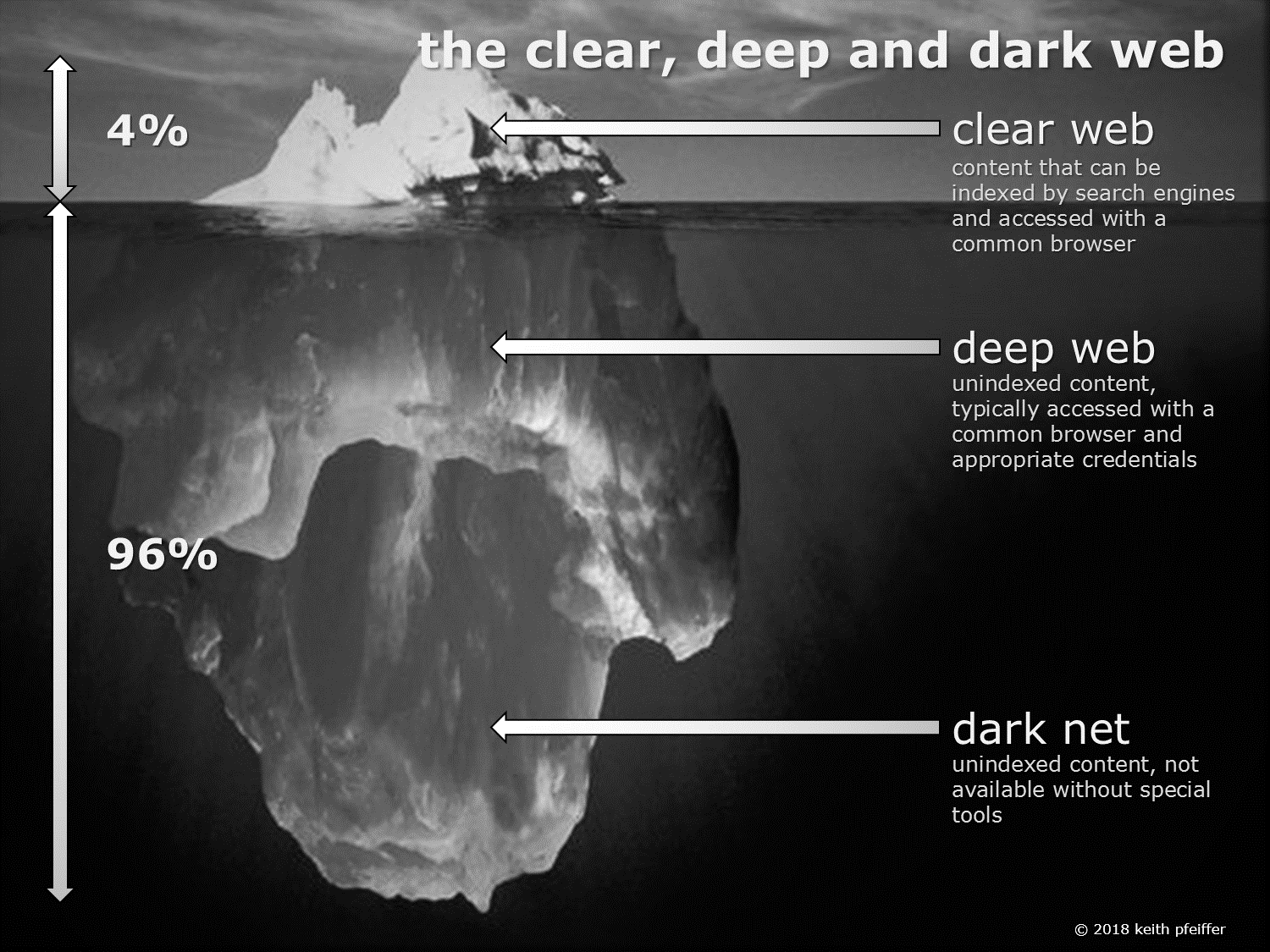 infographic showing clear, deep and dark web