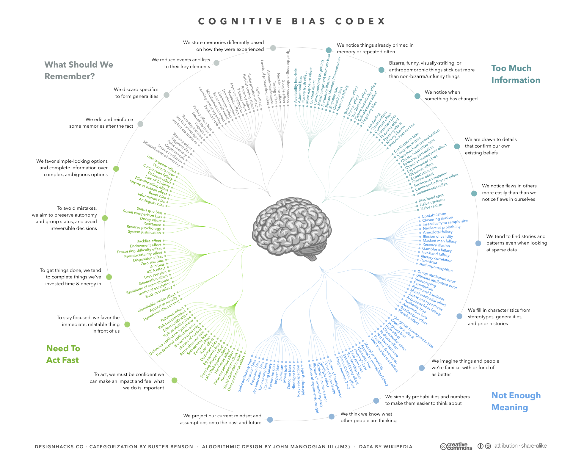 diagram showing cognitive biases and their relationships