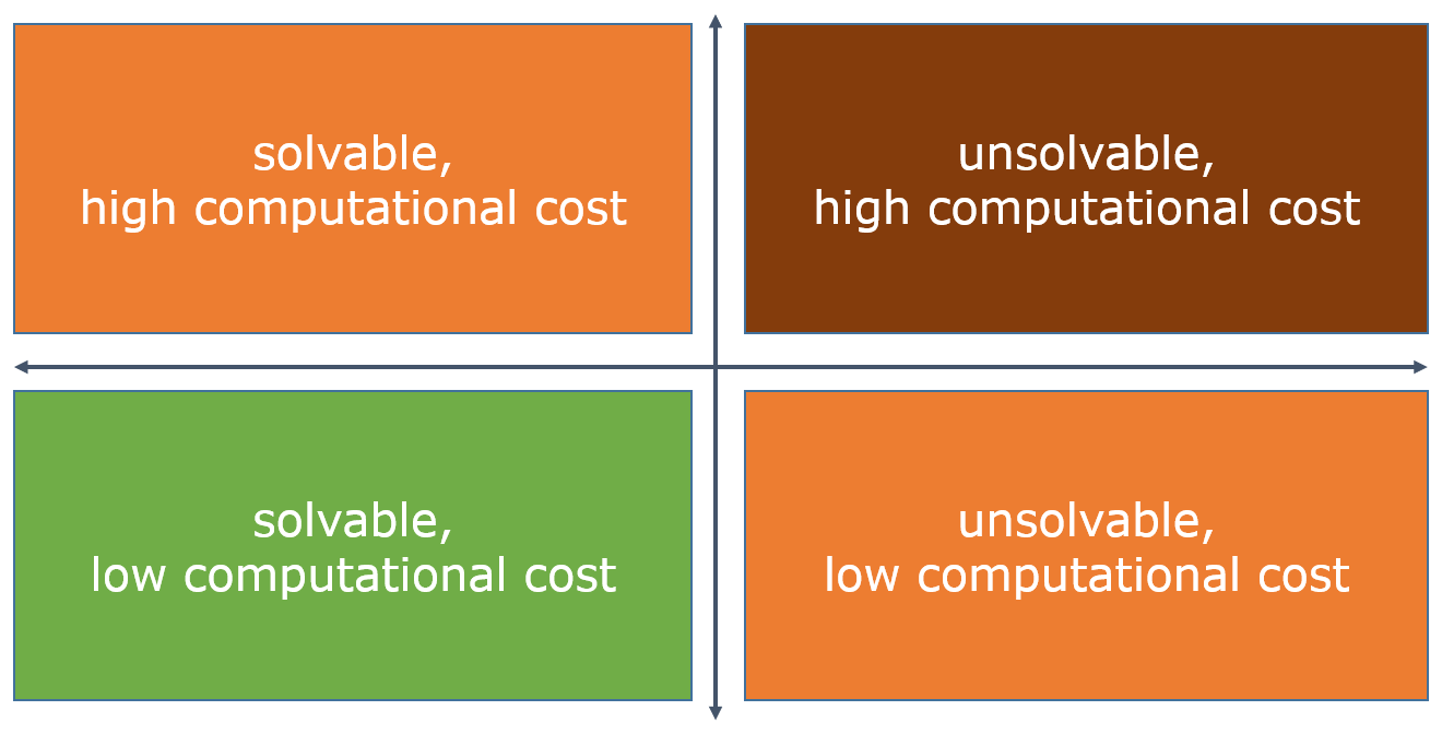 problems in a quadrant using solvability and computational cost axes